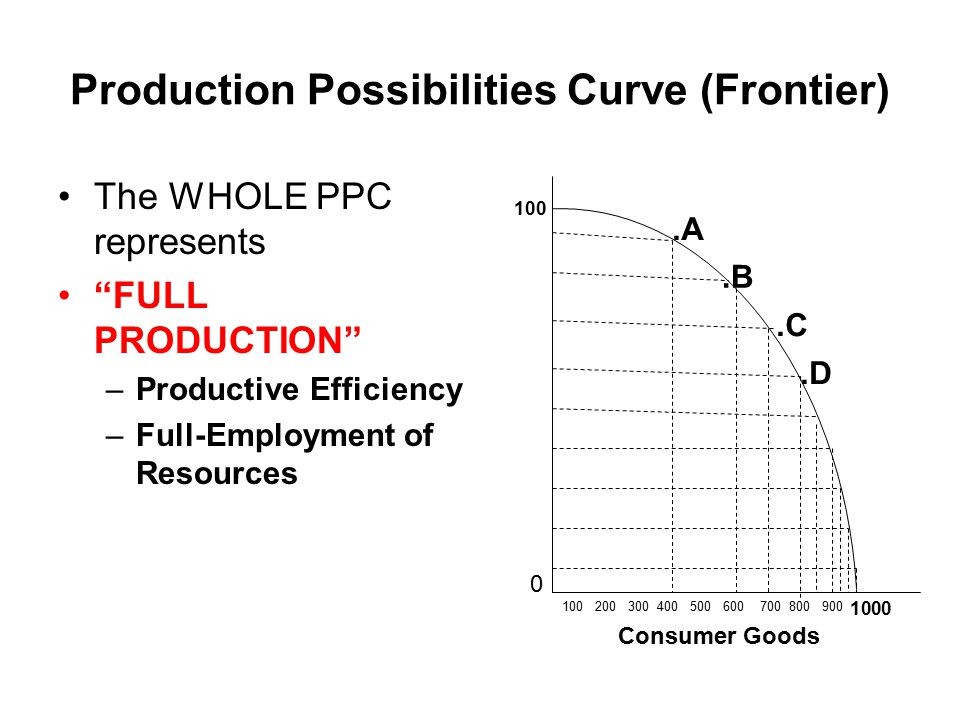 Production Possibilities Curve (Frontier) There are an infinite number of points on the PPC.