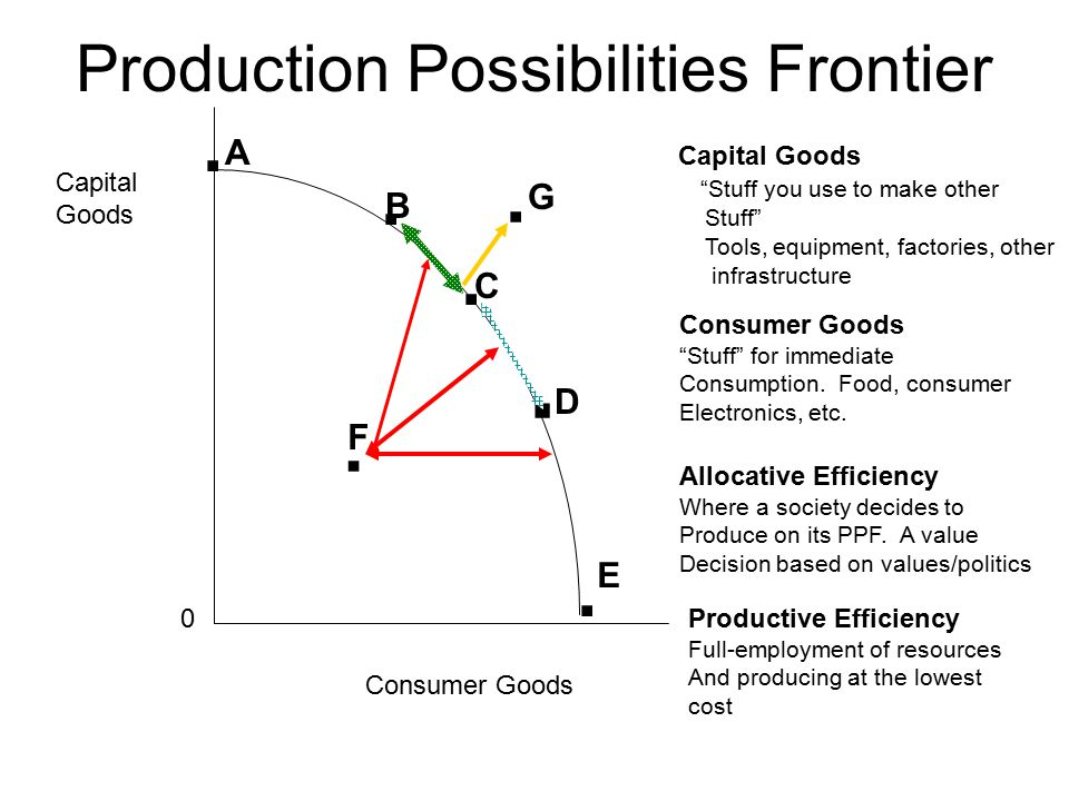 Production Possibilities Curve (Frontier) Do economy's always produce on the PPC.