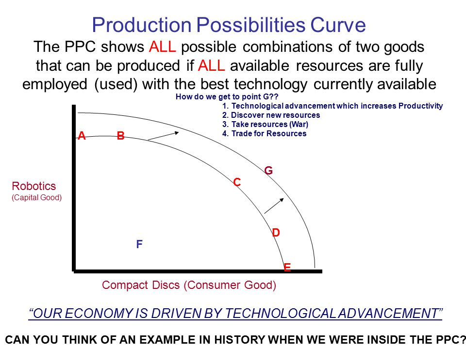 Production Possibilities Curve The PPC shows ALL possible combinations of two goods that can be produced if ALL available resources are fully employed (used) with the best technology currently available Robotics (Capital Good) Compact Discs (Consumer Good) B C E F A G How do we get to point G?.