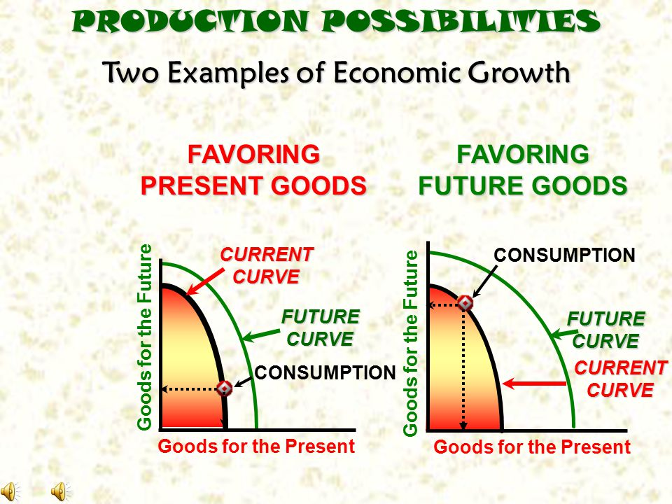 Two Examples of Economic Growth FAVORING PRESENT GOODS Goods for the Present Goods for the Future CURRENTCURVE CONSUMPTION PRODUCTION POSSIBILITIES