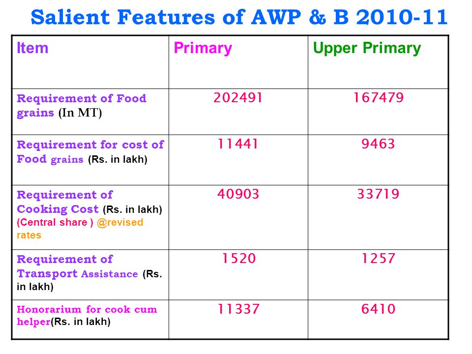 Salient Features of AWP & B 2010-11 ItemPrimaryUpper Primary Requirement of Food grains (In MT) 202491167479 Requirement for cost of Food grains (Rs.