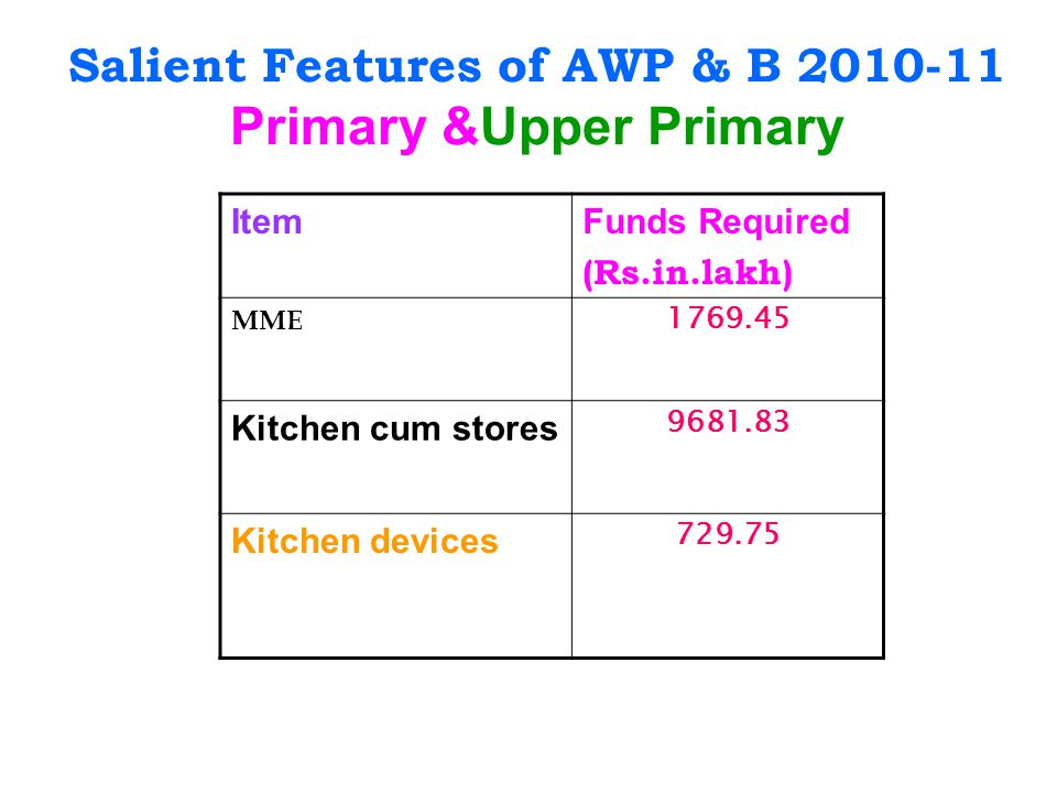 Salient Features of AWP & B 2010-11 Primary &Upper Primary ItemFunds Required (Rs.in.lakh) MME 1769.45 Kitchen cum stores 9681.83 Kitchen devices 729.75