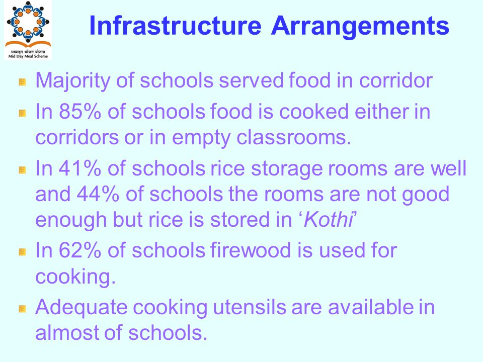 Infrastructure Arrangements Majority of schools served food in corridor In 85% of schools food is cooked either in corridors or in empty classrooms.