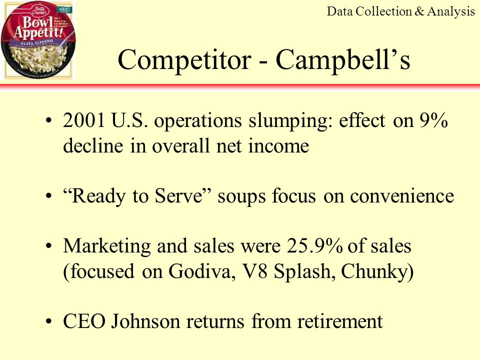 Competitor - Campbell's 2001 U.S.