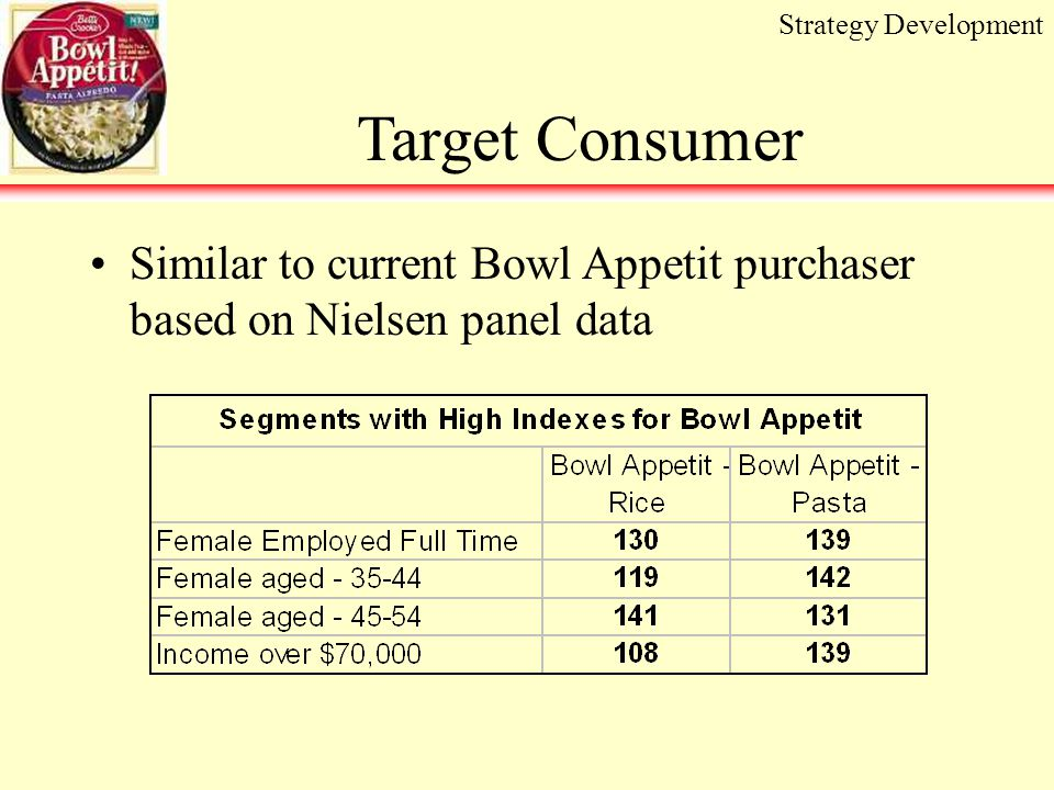 Target Consumer Similar to current Bowl Appetit purchaser based on Nielsen panel data Strategy Development