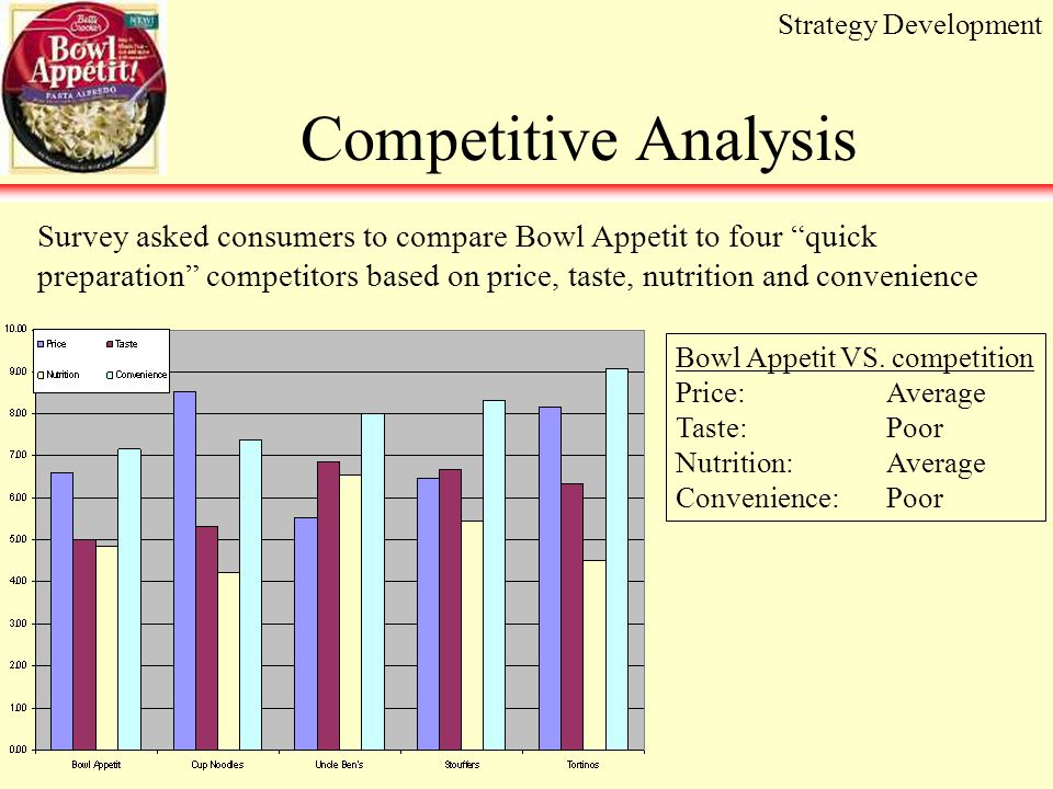 Competitive Analysis Bowl Appetit VS.