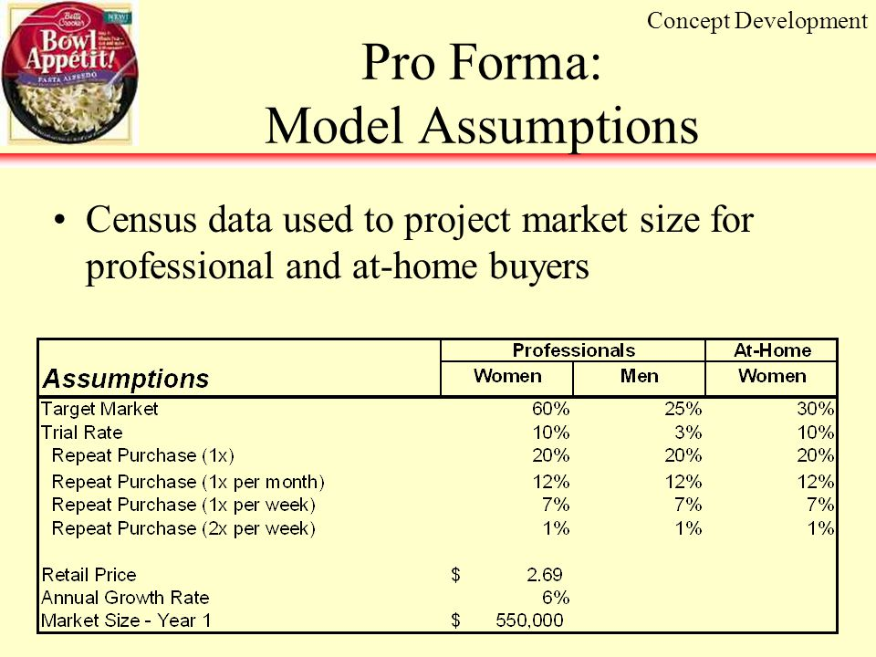 Pro Forma: Model Assumptions Census data used to project market size for professional and at-home buyers Concept Development