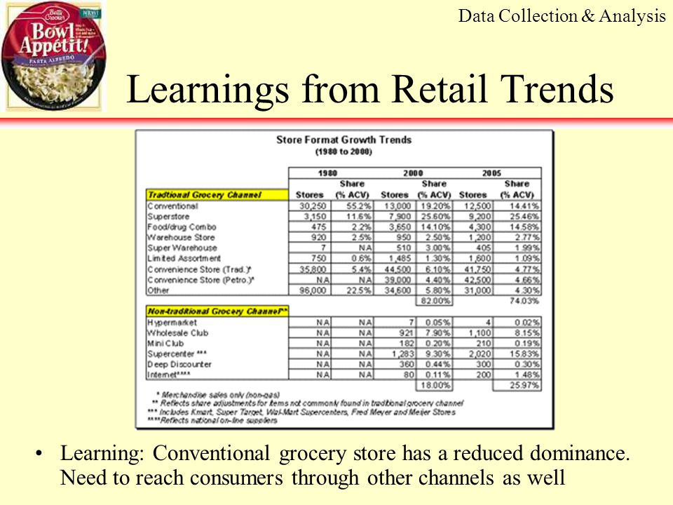 Learnings from Retail Trends Learning: Conventional grocery store has a reduced dominance.