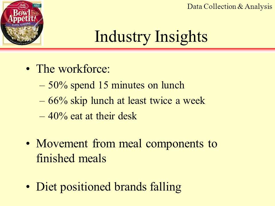 Conjoint Analysis Sample survey form: Evaluate meat additive, wet noodles, price sensitivity Strategy Development