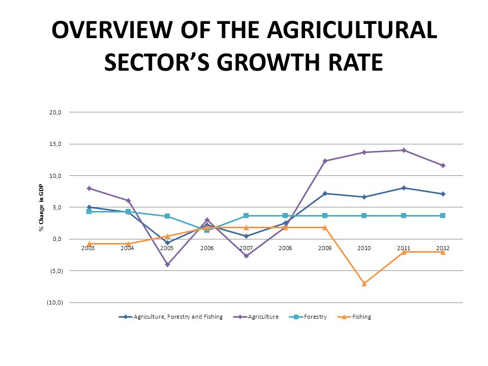 OVERVIEW OF THE AGRICULTURAL SECTOR'S GROWTH RATE