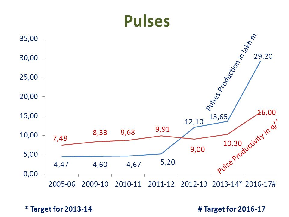Pulses * Target for 2013-14 # Target for 2016-17
