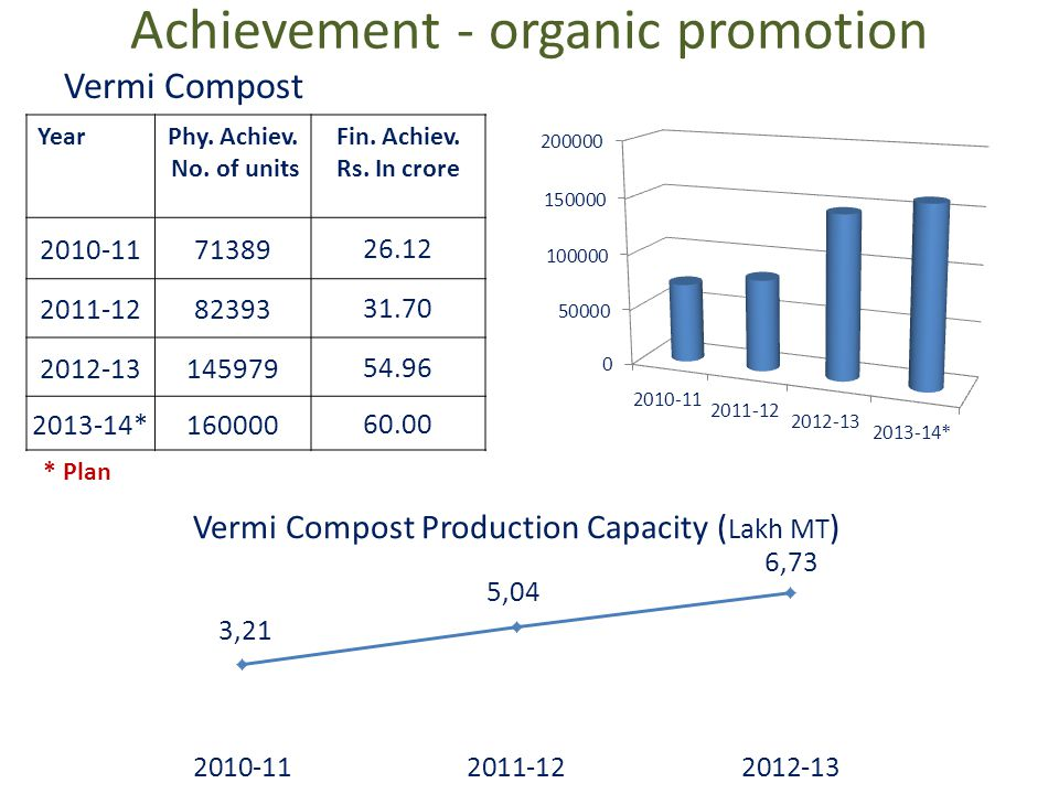 Achievement - SRR 2005 to 2012-Actual 2013- Plan