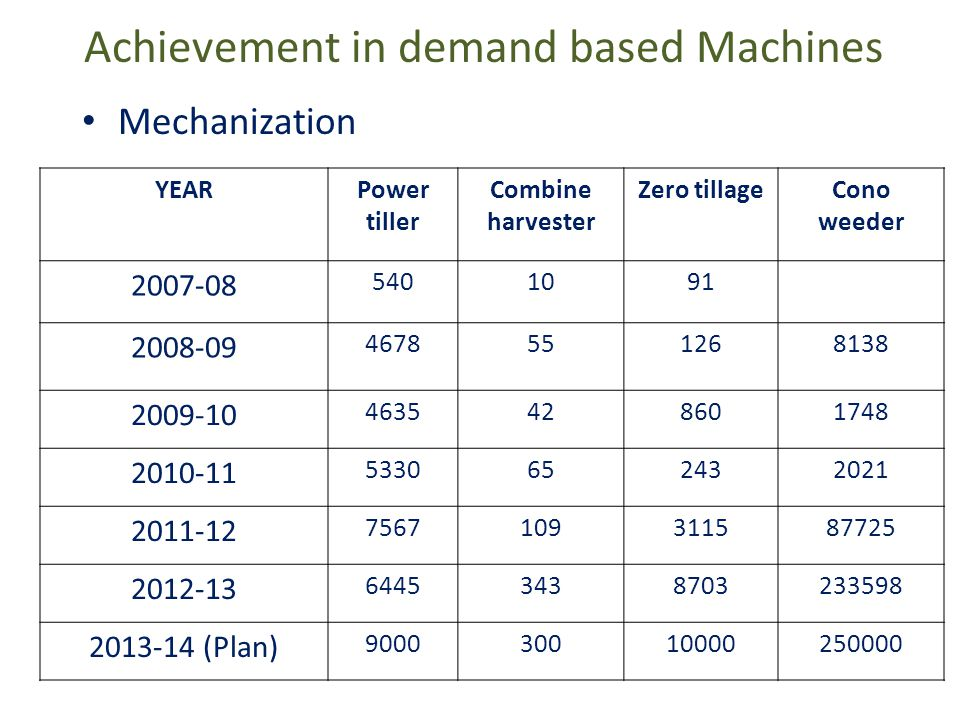 Achievement in demand based Machines Mechanization YEARPower tiller Combine harvester Zero tillageCono weeder 2007-08 5401091 2008-09 4678551268138 2009-10 4635428601748 2010-11 5330652432021 2011-12 7567109311587725 2012-13 64453438703233598 2013-14 (Plan) 900030010000250000