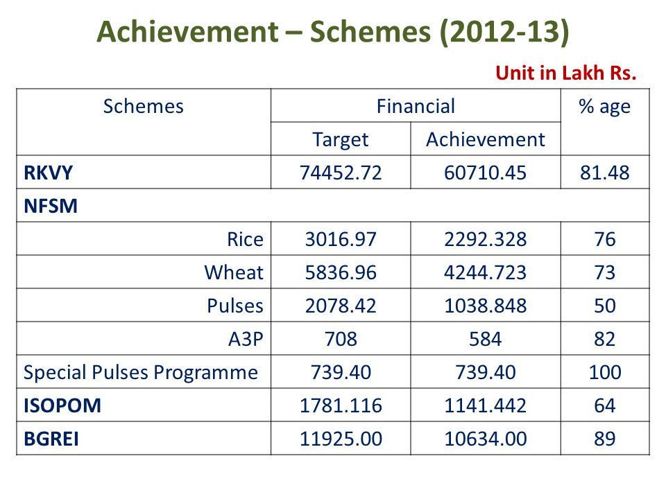 Achievement – Schemes (2012-13) SchemesFinancial% age TargetAchievement RKVY74452.7260710.4581.48 NFSM Rice3016.972292.32876 Wheat5836.964244.72373 Pulses2078.421038.84850 A3P70858482 Special Pulses Programme739.40 100 ISOPOM1781.1161141.44264 BGREI11925.0010634.0089 Unit in Lakh Rs.