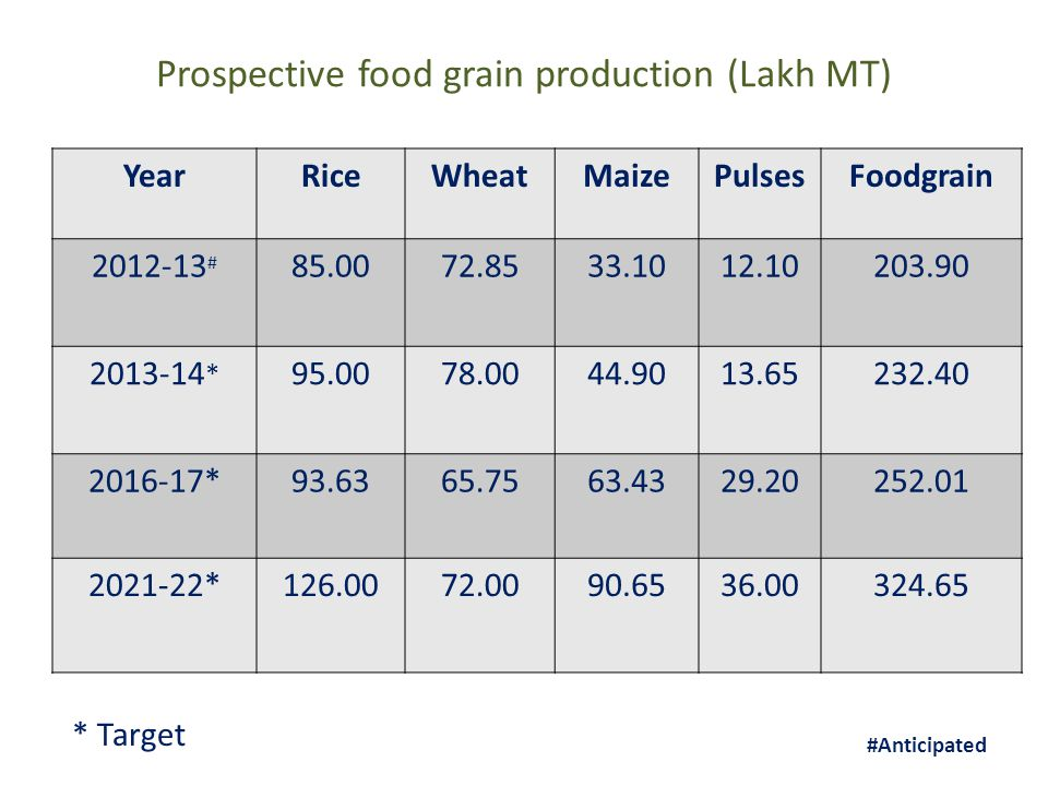 Prospective food grain production (Lakh MT) YearRiceWheatMaizePulsesFoodgrain 2012-13 # 85.0072.8533.1012.10203.90 2013-14 * 95.0078.0044.9013.65232.40 2016-17*93.6365.7563.4329.20252.01 2021-22*126.0072.0090.6536.00324.65 * Target #Anticipated