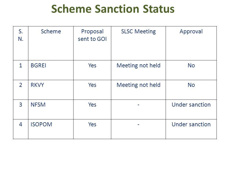 Scheme Sanction Status S. N.