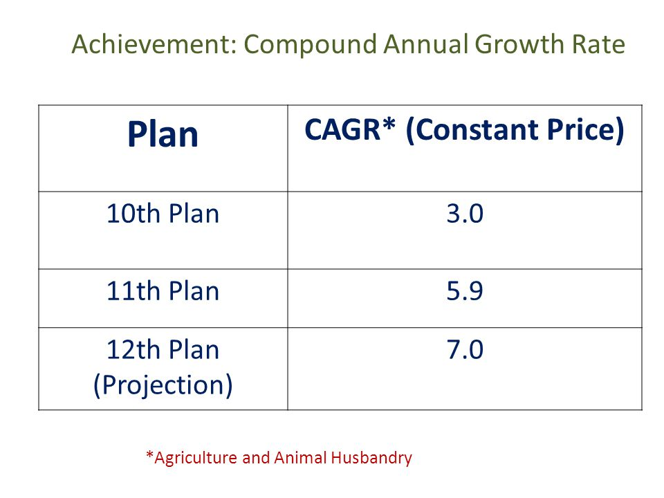 Achievement: Compound Annual Growth Rate Plan CAGR* (Constant Price) 10th Plan3.0 11th Plan5.9 12th Plan (Projection) 7.0 *Agriculture and Animal Husbandry