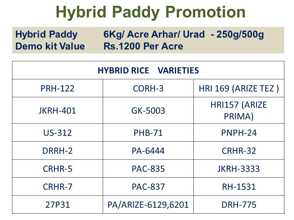Hybrid Paddy Promotion Hybrid Paddy 6Kg/ Acre Arhar/ Urad - 250g/500g Demo kit ValueRs.1200 Per Acre HYBRID RICE VARIETIES PRH-122CORH-3HRI 169 (ARIZE TEZ ) JKRH-401GK-5003 HRI157 (ARIZE PRIMA) US-312PHB-71PNPH-24 DRRH-2PA-6444CRHR-32 CRHR-5PAC-835JKRH-3333 CRHR-7PAC-837RH-1531 27P31PA/ARIZE-6129,6201DRH-775