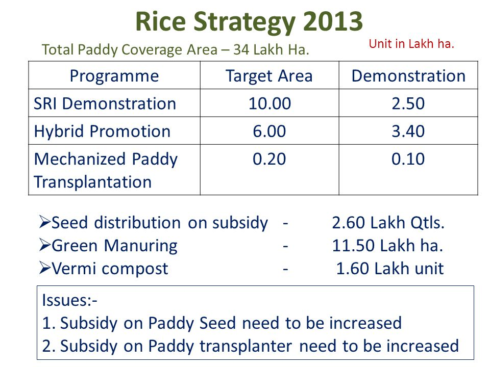 Rice Strategy 2013 ProgrammeTarget AreaDemonstration SRI Demonstration10.002.50 Hybrid Promotion6.003.40 Mechanized Paddy Transplantation 0.200.10 Unit in Lakh ha.