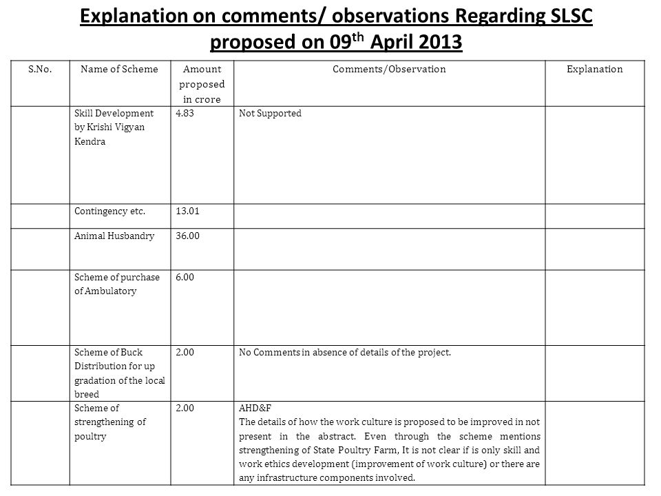 Explanation on comments/ observations Regarding SLSC proposed on 09 th April 2013 S.No.Name of Scheme Amount proposed in crore Comments/ObservationExplanation Skill Development by Krishi Vigyan Kendra 4.83Not Supported Contingency etc.13.01 Animal Husbandry36.00 Scheme of purchase of Ambulatory 6.00 Scheme of Buck Distribution for up gradation of the local breed 2.00No Comments in absence of details of the project.
