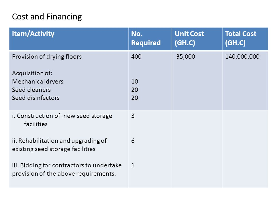 Cost and Financing Item/ActivityNo.