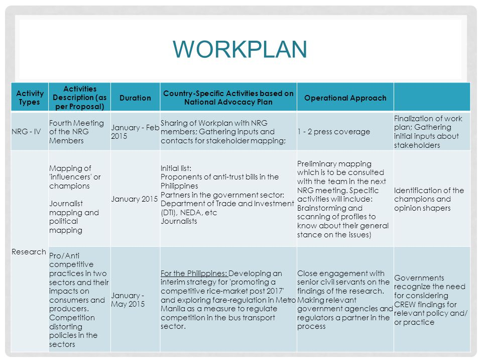 WORKPLAN Activity Types Activities Description (as per Proposal) Duration Country-Specific Activities based on National Advocacy Plan Operational Approach NRG - IV Fourth Meeting of the NRG Members January - Feb 2015 Sharing of Workplan with NRG members; Gathering inputs and contacts for stakeholder mapping; 1 - 2 press coverage Finalization of work plan; Gathering initial inputs about stakeholders Research Mapping of influencers or champions Journalist mapping and political mapping January 2015 Initial list: Proponents of anti-trust bills in the Philippines Partners in the government sector: Department of Trade and Investment (DTI), NEDA, etc Journalists Preliminary mapping which is to be consulted with the team in the next NRG meeting.