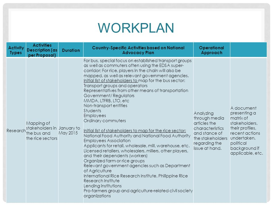 WORKPLAN Activity Types Activities Description (as per Proposal) Duration Country-Specific Activities based on National Advocacy Plan Operational Approach Research and brain storming Menu of policy options March, 2015 Menu of policy options which will present each option based on technical merit and political feasibility.