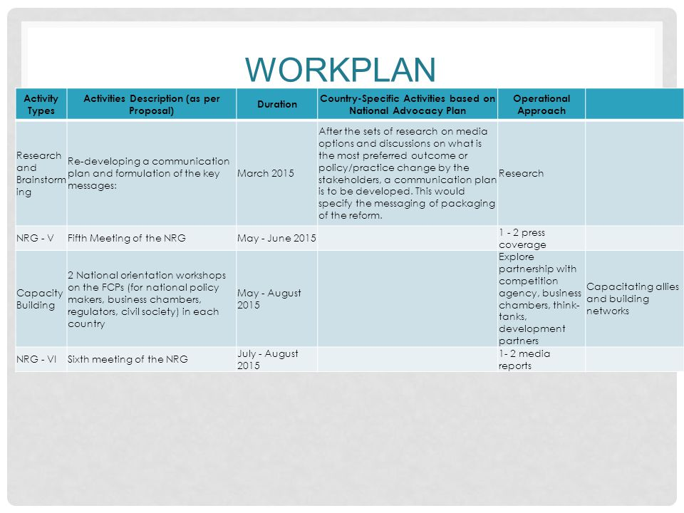 WORKPLAN Activity Types Activities Description (as per Proposal) Duration Country-Specific Activities based on National Advocacy Plan Operational Approach Additiona l Activities Certain additional advocacy activities would be undertaken depending on the situation on the ground in countries to build up pressure for governments to build up momentum for countries to adopt aproaches for promoting competition and incorporating a M&E system to compute impact on beneficiaries January - August 2015 Advocacy in other sectors in the countries (with regulators, development partners) for up-take in them, etc Enhance the popularity of the CREW beyond pilot countries