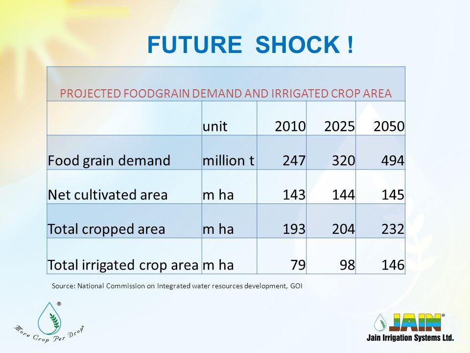 DRIP IRRIGATED RICE Farmer's Field, Narsapur, AP YIELD UNDER DRIP 3.2 t/ac Incremental yield hike in Drip1.2 t/ac (60%)