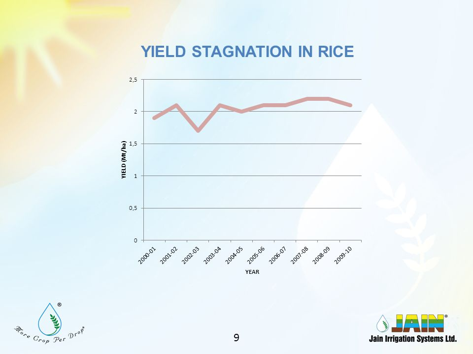 RICE STATUS Cultivated area of Rice43.79 m ha Irrigated area25.1 m ha (57%) Area of dry seeded rice12.26 m ha (28%) 8