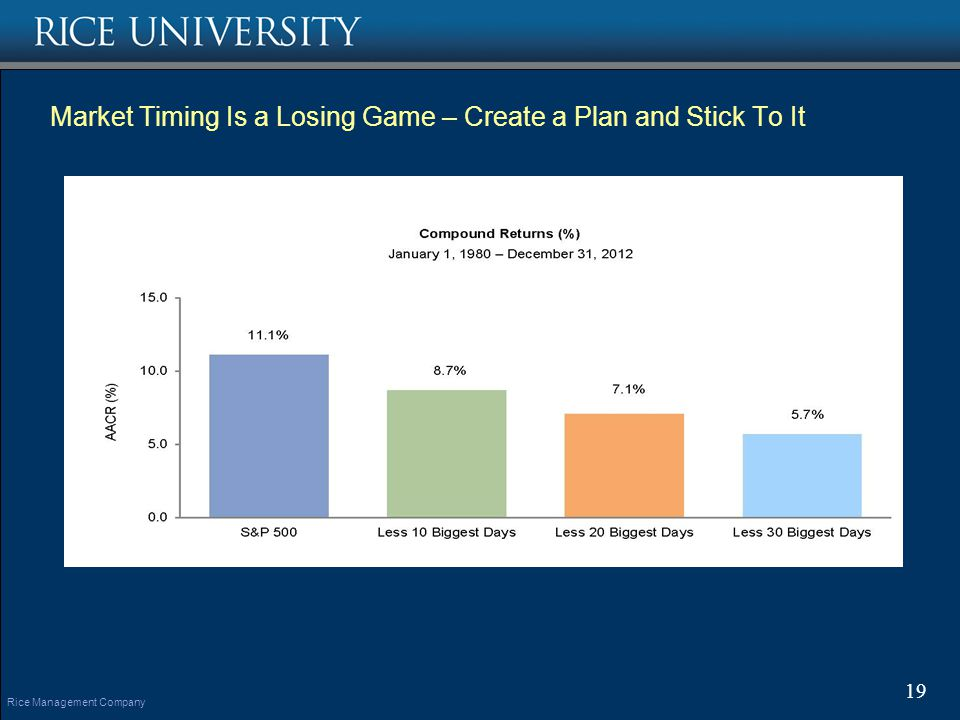 Rice Management Company Market Timing Is a Losing Game – Create a Plan and Stick To It 19