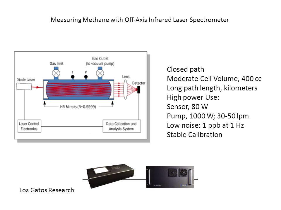All Methane Flux Data