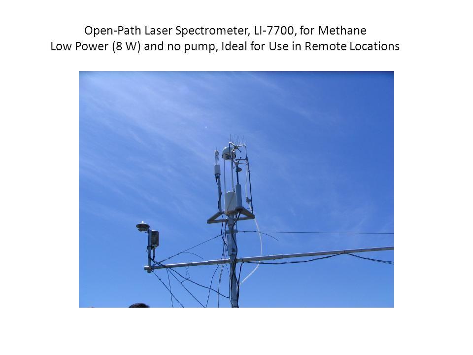 Tide-Methane Flux CoSpectra from Levee