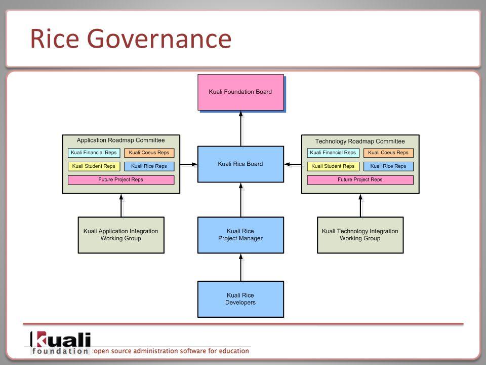 Rice Governance
