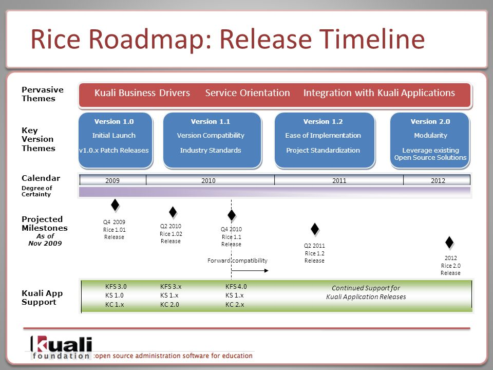 Rice Roadmap: Release Timeline Key Version Themes Projected Milestones As of Nov 2009 Q4 2009 Rice 1.01 Release Q2 2011 Rice 1.2 Release Kuali Business Drivers Service Orientation Integration with Kuali Applications Pervasive Themes Calendar 2009201020112012 Version 1.1 Version Compatibility Industry Standards Version 1.2 Ease of Implementation Project Standardization Kuali App Support Version 1.0 Initial Launch v1.0.x Patch Releases 2012 Rice 2.0 Release Continued Support for Kuali Application Releases KFS 3.x KS 1.x KC 2.0 KFS 3.0 KS 1.0 KC 1.x KFS 4.0 KS 1.x KC 2.x Forward compatibility Q2 2010 Rice 1.02 Release Version 2.0 Modularity Leverage existing Open Source Solutions Q4 2010 Rice 1.1 Release Degree of Certainty