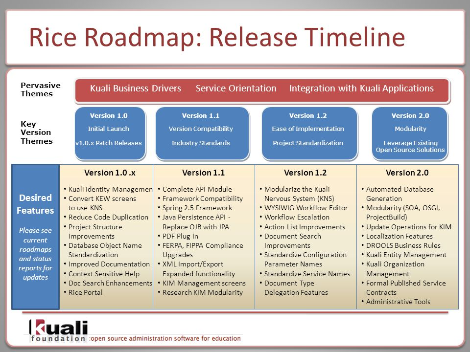 Key Version Themes Projected Milestones As of Nov 2009 Q4 2009 Rice 1.01 Release Q2 2011 Rice 1.2 Release Kuali Business Drivers Service Orientation Integration with Kuali Applications Pervasive Themes Calendar 2009201020112012 Version 1.1 Version Compatibility Industry Standards Version 1.2 Ease of Implementation Project Standardization Kuali App Support Version 1.0 Initial Launch v1.0.x Patch Releases 2012 Rice 2.0 Release Continued Support for Kuali Application Releases KFS 3.x KS 1.x KC 2.0 KFS 3.0 KS 1.0 KC 1.x KFS 4.0 KS 1.x KC 2.x Forward compatibility Q2 2010 Rice 1.02 Release Version 2.0 Modularity Leverage Existing Open Source Solutions Q4 2010 Rice 1.1 Release Degree of Certainty Rice Roadmap: Release Timeline Version 1.0.x Kuali Identity Management Convert KEW screens to use KNS Reduce Code Duplication Project Structure Improvements Database Object Name Standardization Improved Documentation Context Sensitive Help Doc Search Enhancements Rice Portal Version 1.1 Complete API Module Framework Compatibility Spring 2.5 Framework Java Persistence API - Replace OJB with JPA PDF Plug In FERPA, FIPPA Compliance Upgrades XML Import/Export Expanded functionality KIM Management screens Research KIM Modularity Version 1.2 Modularize the Kuali Nervous System (KNS) WYSIWIG Workflow Editor Workflow Escalation Action List Improvements Document Search Improvements Standardize Configuration Parameter Names Standardize Service Names Document Type Delegation Features Version 2.0 Automated Database Generation Modularity (SOA, OSGI, ProjectBuild) Update Operations for KIM Localization Features DROOLS Business Rules Kuali Entity Management Kuali Organization Management Formal Published Service Contracts Administrative Tools Desired Features Please see current roadmaps and status reports for updates