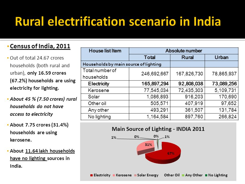  Census of India, 2011  Out of total 24.67 crores households (both rural and urban), only 16.59 crores (67.2%) households are using electricity for lighting.