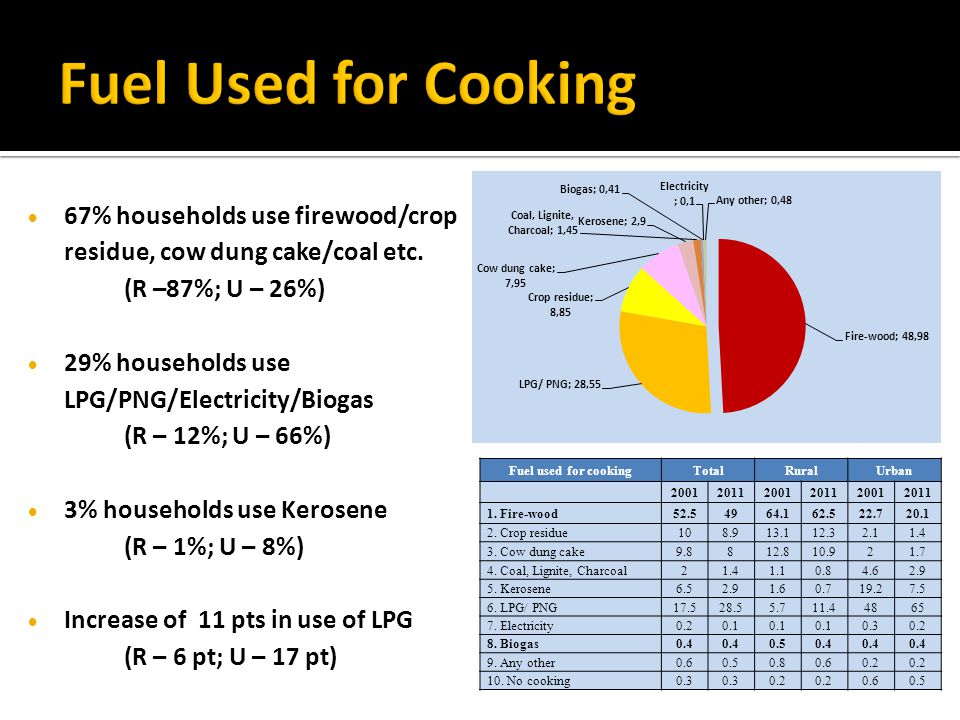  67% households use firewood/crop residue, cow dung cake/coal etc.