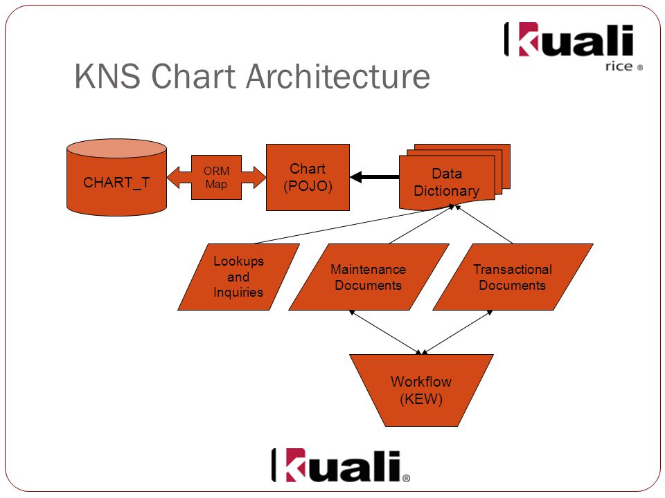 KNS Chart Architecture CHART_T Chart (POJO) ORM Map Data Dictionary Lookups and Inquiries Maintenance Documents Transactional Documents Workflow (KEW)