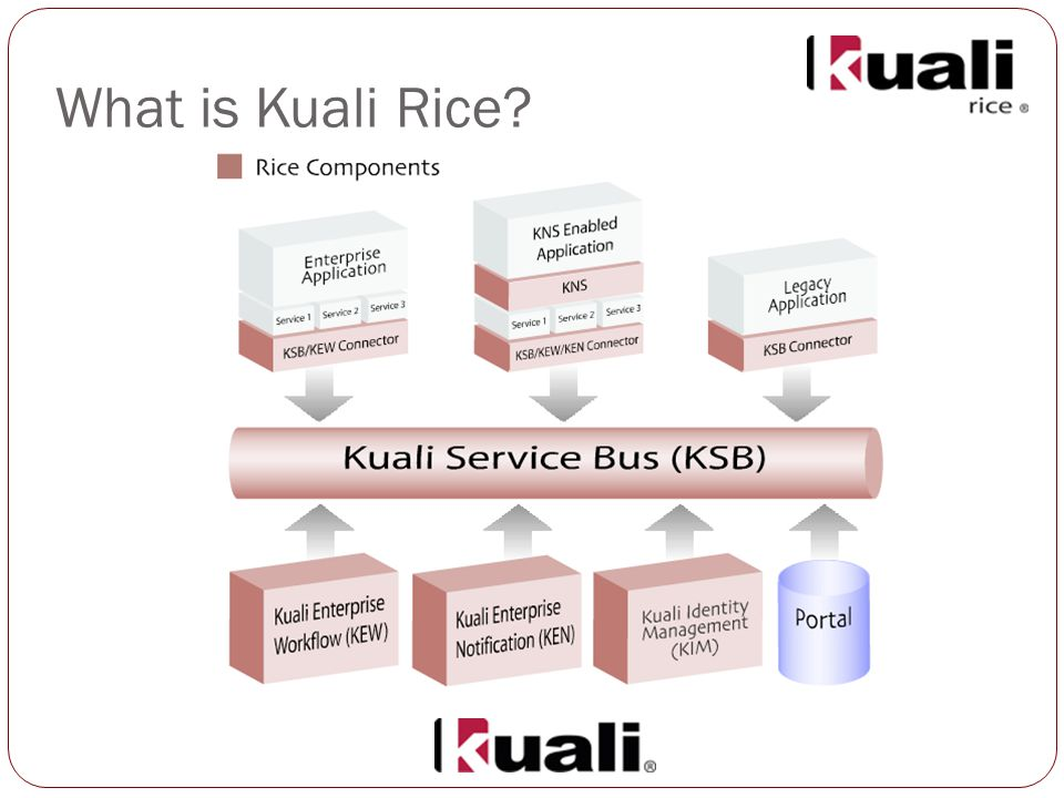 What is Kuali Rice