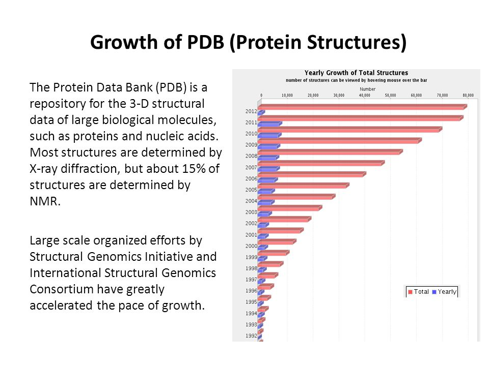 Growth of PDB (Protein Structures) The Protein Data Bank (PDB) is a repository for the 3-D structural data of large biological molecules, such as proteins and nucleic acids.