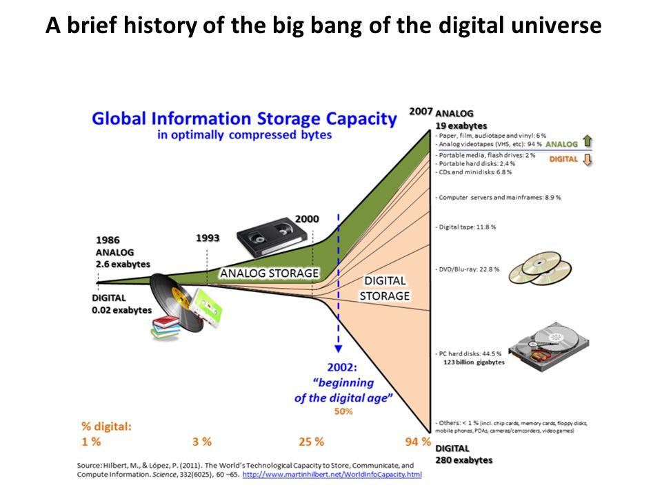 A brief history of the big bang of the digital universe