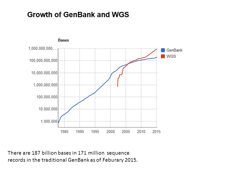 There are 187 billion bases in 171 million sequence records in the traditional GenBank as of Feburary 2015.