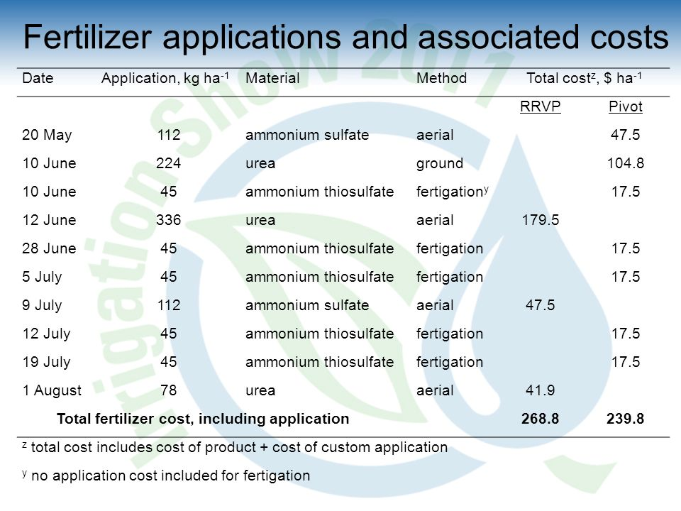 Fertilizer applications and associated costs DateApplication, kg ha -1 MaterialMethodTotal cost z, $ ha -1 RRVPPivot 20 May112ammonium sulfateaerial47.5 10 June224ureaground104.8 10 June45ammonium thiosulfatefertigation y 17.5 12 June336ureaaerial179.5 28 June45ammonium thiosulfatefertigation17.5 5 July45ammonium thiosulfatefertigation17.5 9 July112ammonium sulfateaerial47.5 12 July45ammonium thiosulfatefertigation17.5 19 July45ammonium thiosulfatefertigation17.5 1 August78ureaaerial41.9 Total fertilizer cost, including application268.8239.8 z total cost includes cost of product + cost of custom application y no application cost included for fertigation