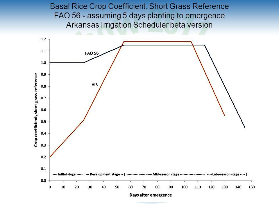 Basal Rice Crop Coefficient, Short Grass Reference FAO 56 - assuming 5 days planting to emergence Arkansas Irrigation Scheduler beta version