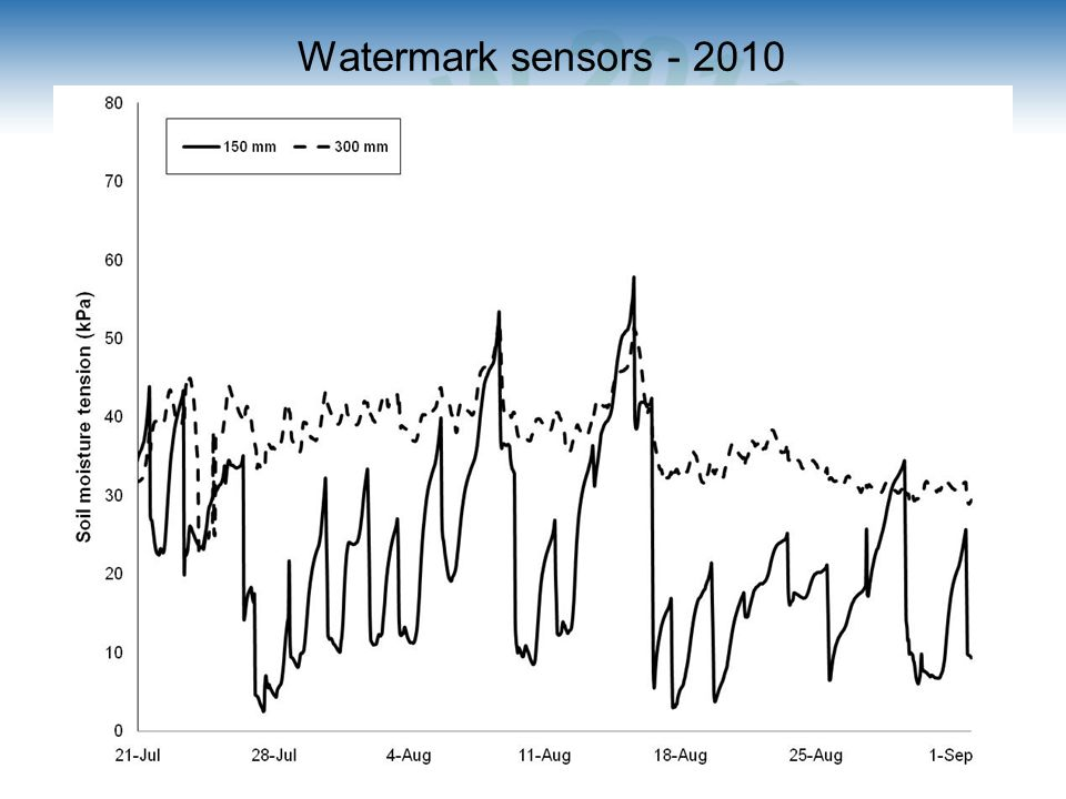 Watermark sensors - 2010