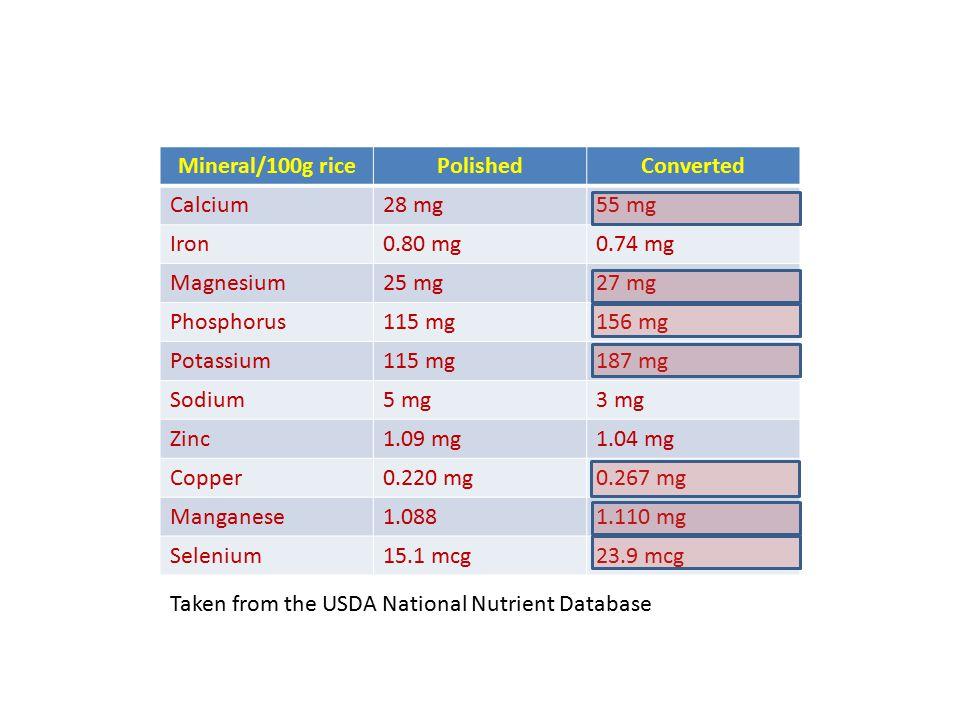 Mineral/100g ricePolishedConverted Calcium28 mg55 mg Iron0.80 mg0.74 mg Magnesium25 mg27 mg Phosphorus115 mg156 mg Potassium115 mg187 mg Sodium5 mg3 mg Zinc1.09 mg1.04 mg Copper0.220 mg0.267 mg Manganese1.0881.110 mg Selenium15.1 mcg23.9 mcg Taken from the USDA National Nutrient Database