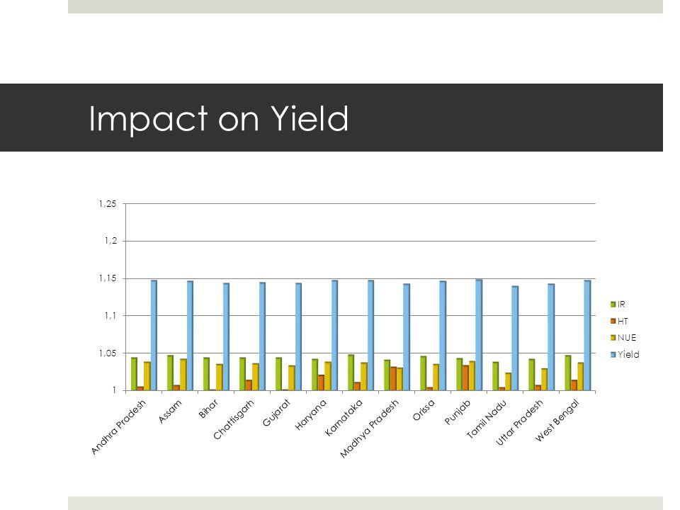 Impact on Yield
