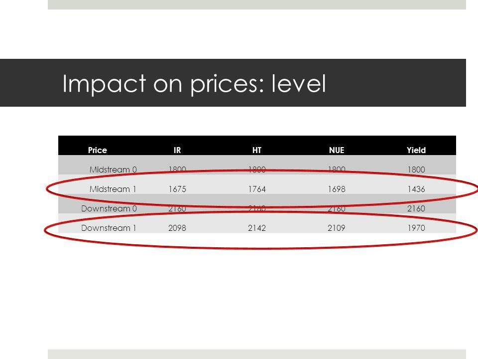 Impact on prices: level PriceIRHTNUEYield Midstream 01800 Midstream 11675176416981436 Downstream 02160 Downstream 12098214221091970