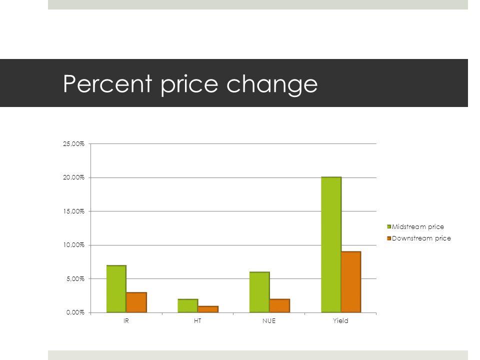 Percent price change